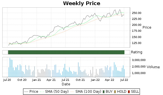 CSL Price-Volume-Ratings Chart