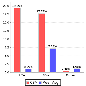 CSM Return and Expenses Comparison Chart
