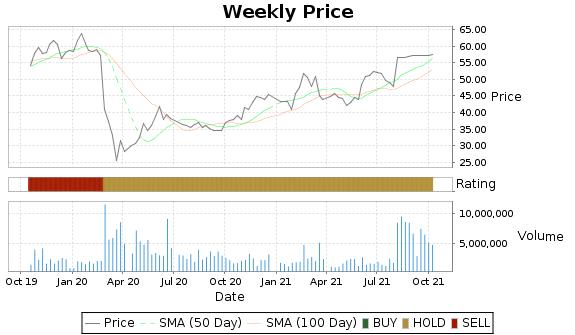 CSOD Price-Volume-Ratings Chart