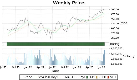 CTAS Price-Volume-Ratings Chart