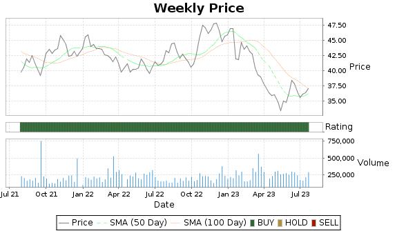 CTBI Price-Volume-Ratings Chart