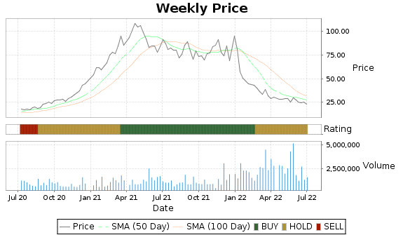 CTRN Price-Volume-Ratings Chart
