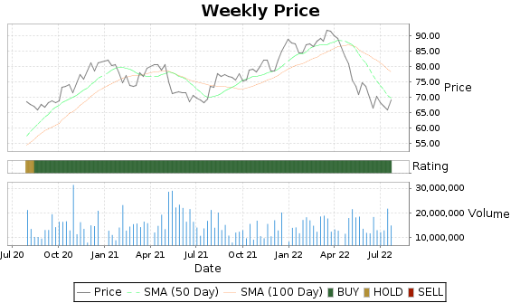 CTSH Price-Volume-Ratings Chart