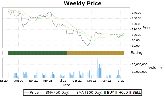 CTXS Price-Volume-Ratings Chart