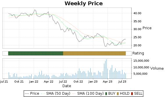 CUZ Price-Volume-Ratings Chart