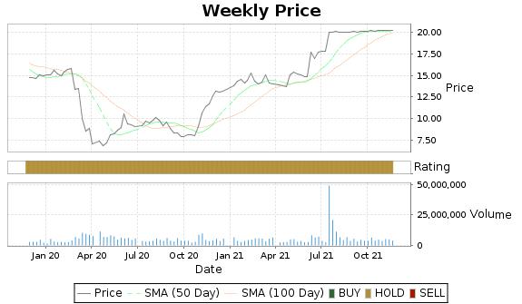 CVA Price-Volume-Ratings Chart
