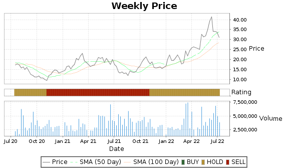 CVI Price-Volume-Ratings Chart