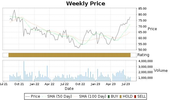 CVLT Price-Volume-Ratings Chart