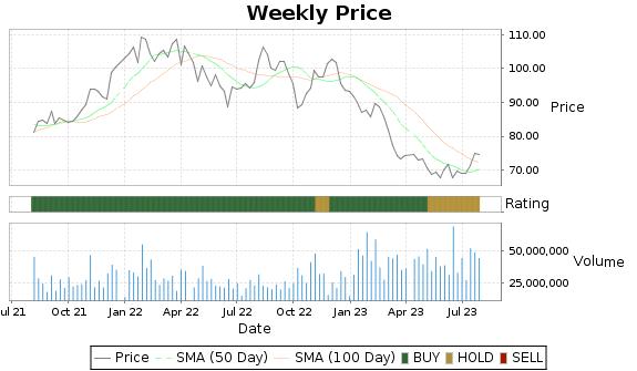 CVS Price-Volume-Ratings Chart