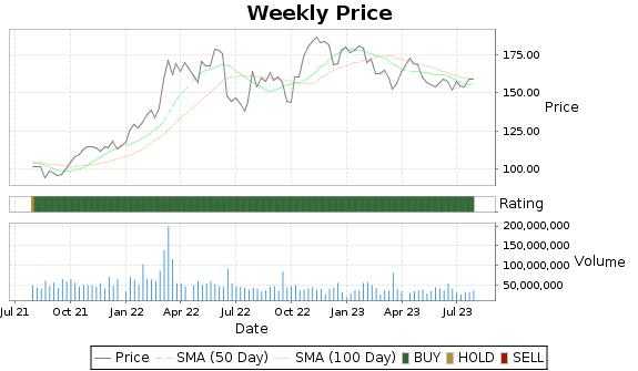 CVX Price-Volume-Ratings Chart