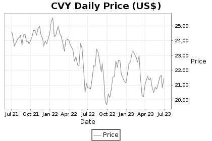 CVY Price Chart