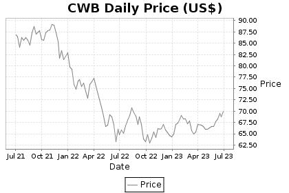 CWB Price Chart