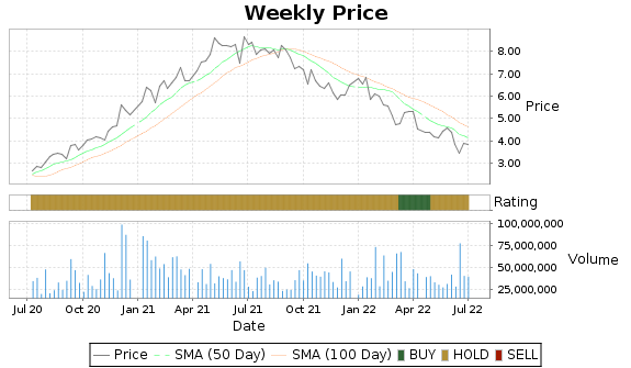 CX Price-Volume-Ratings Chart