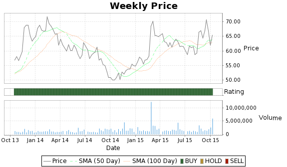 CYBX Price-Volume-Ratings Chart