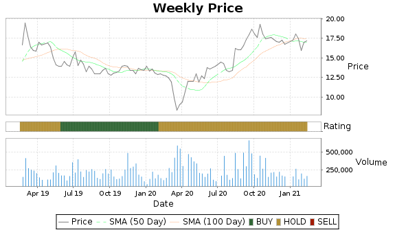 CYD Price-Volume-Ratings Chart