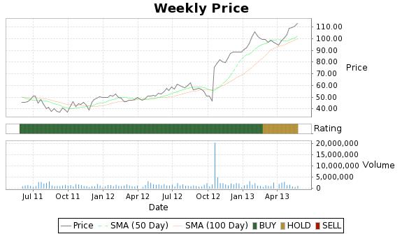 CYMI Price-Volume-Ratings Chart