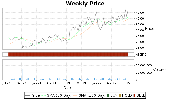 CYTK Price-Volume-Ratings Chart