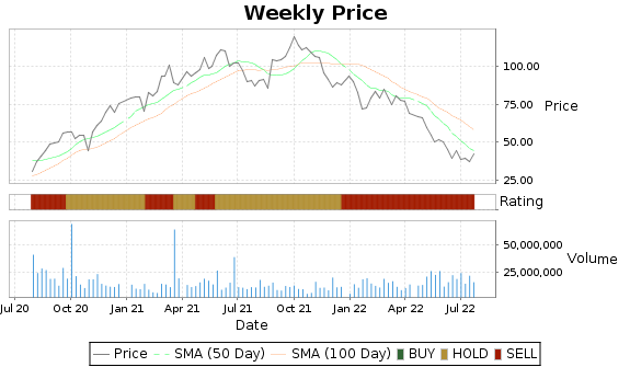 CZR Price-Volume-Ratings Chart