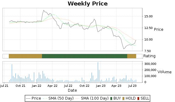 CZWI Price-Volume-Ratings Chart