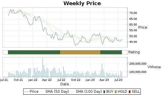 C Price-Volume-Ratings Chart