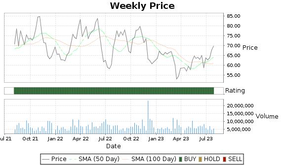 DAR Price-Volume-Ratings Chart