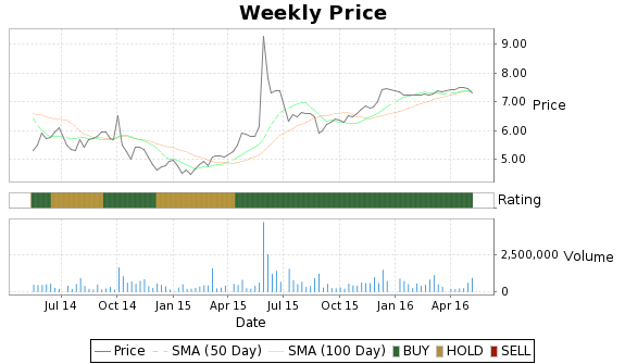 DATE Price-Volume-Ratings Chart