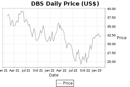 DBS Price Chart