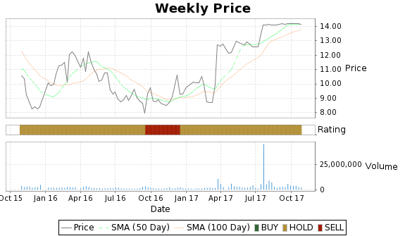 DDC Price-Volume-Ratings Chart