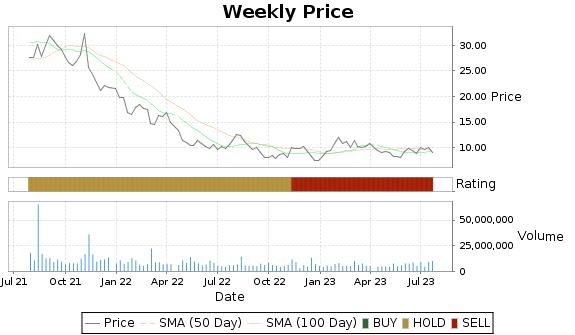 DDD Price-Volume-Ratings Chart