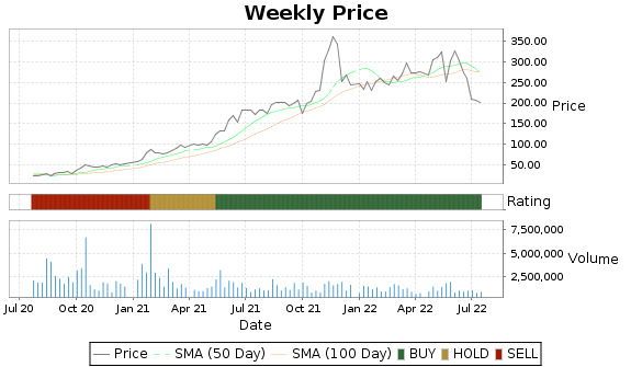 DDS Price-Volume-Ratings Chart