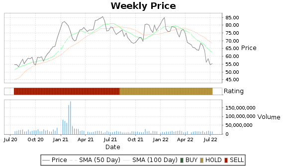 DD Price-Volume-Ratings Chart