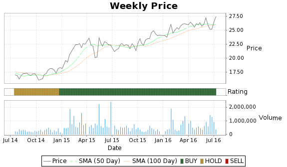 DEG Price-Volume-Ratings Chart