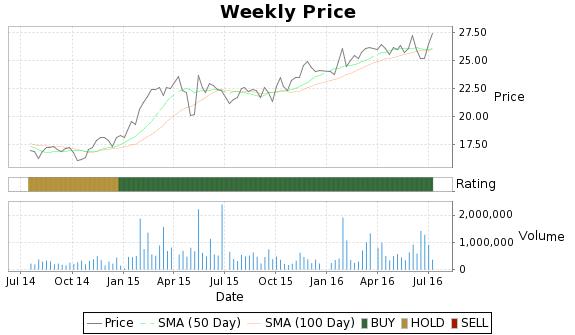 DEG Price-Volume-Ratings Chart