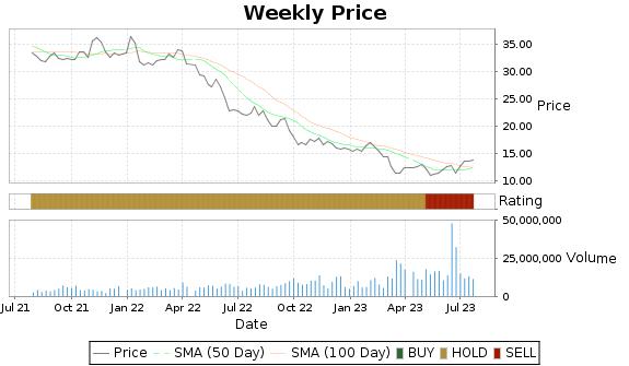 DEI Price-Volume-Ratings Chart