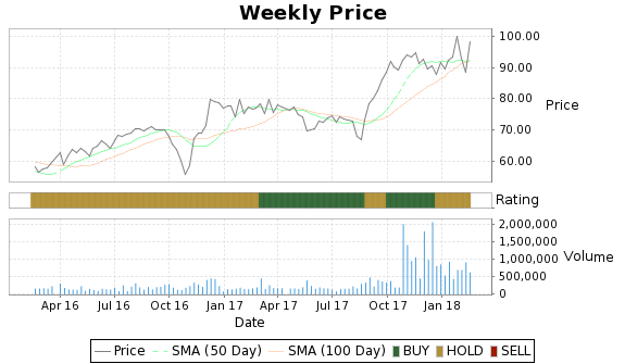 DEL Price-Volume-Ratings Chart