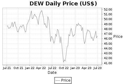 DEW Price Chart
