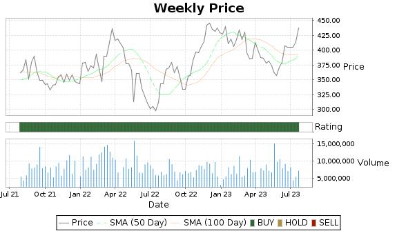 DE Price-Volume-Ratings Chart