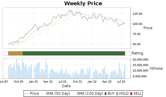 DFS Price-Volume-Ratings Chart