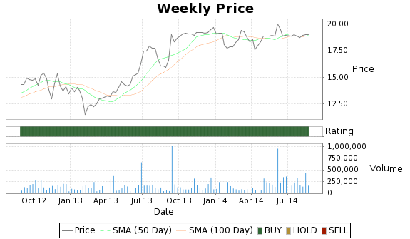 DFZ Price-Volume-Ratings Chart