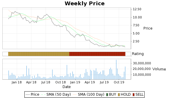 DF Price-Volume-Ratings Chart
