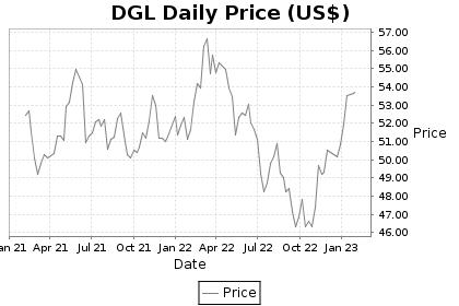 DGL Price Chart