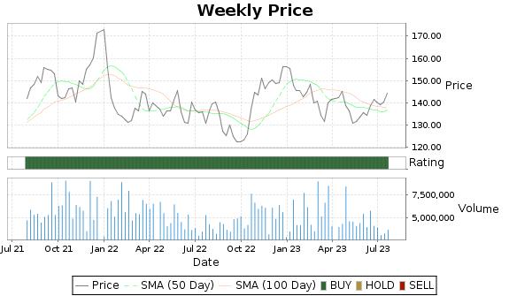 DGX Price-Volume-Ratings Chart