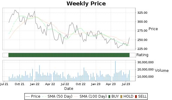 DHR Price-Volume-Ratings Chart
