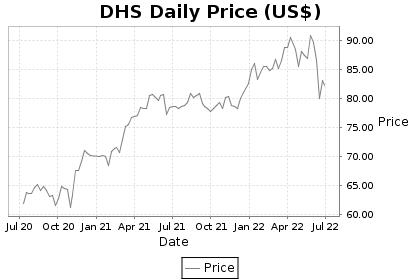 DHS Price Chart