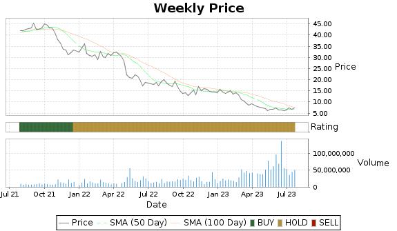 DISH Price-Volume-Ratings Chart