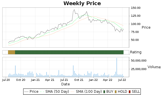 DKS Price-Volume-Ratings Chart