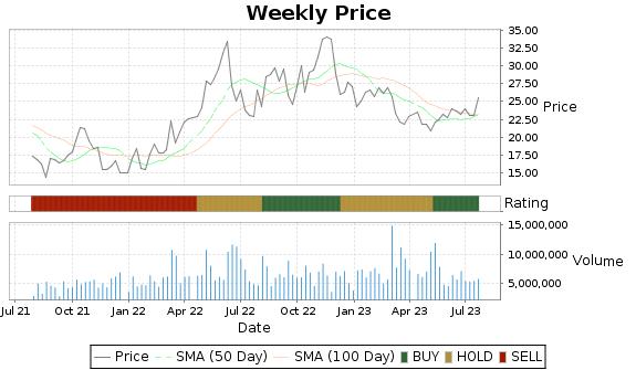 DK Price-Volume-Ratings Chart