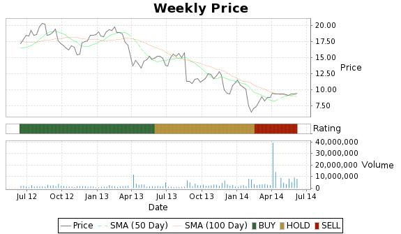 DLLR Price-Volume-Ratings Chart