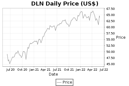 DLN Price Chart