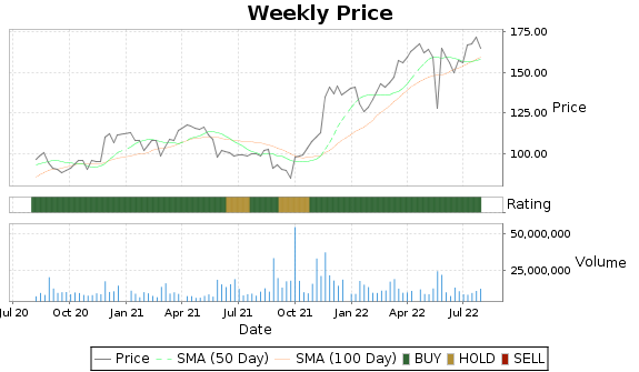 DLTR Price-Volume-Ratings Chart